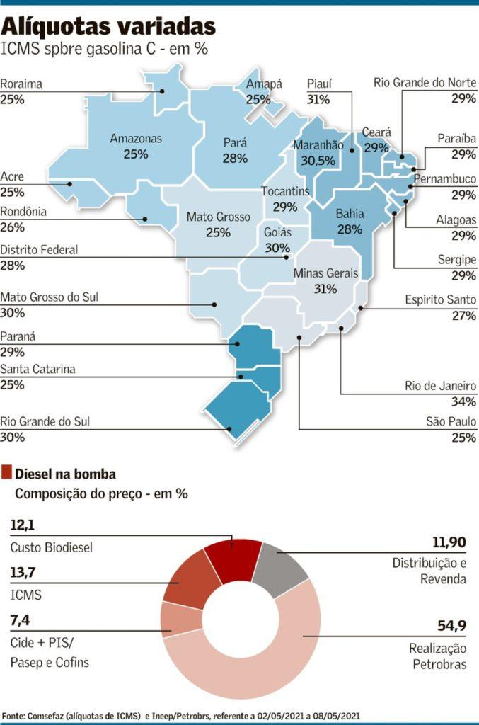Bolsonaro envia ao Congresso projeto que altera ICMS sobre combustíveis